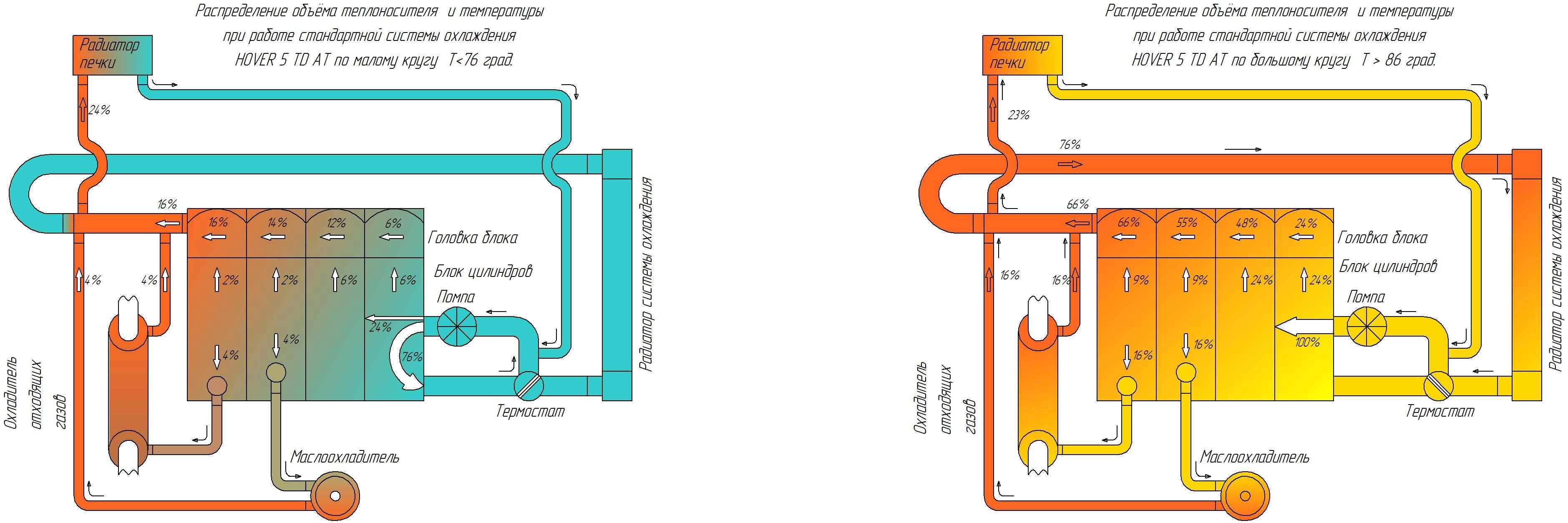 схема системы охлаждения двигателя ховер
